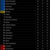 After Alaves stunned Real Madrid 2-1, see how the La Liga table now looks