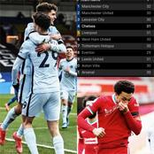 PREMIER LEAGUE: After Chelsea & Liverpool Won, Checkout How The EPL Table Currently Looks Like