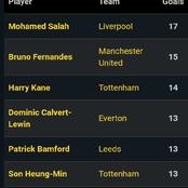 After Bruno Fernandes Scored A Goal, See Who Is Leading The premier league Top Scorer Table