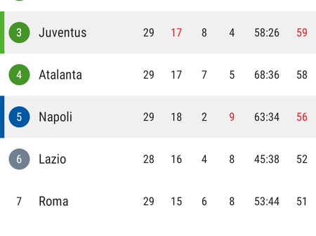 After Juventus Won Napoli 2-1 and Inter Won Sassuolo 2-1, See How The Serie A Table Has Changed