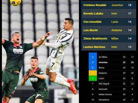 After Ronaldo scoring twice with his head Yesterday, see the serie a' Pichichi race and league table