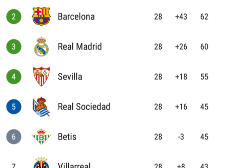 After The Matches Played Yesterday, See How The La Liga Table Looks