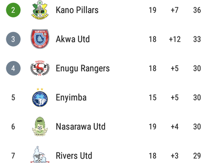 Checkout How Nigeria Professional Football League Table Has Changed After The Matches Played Today