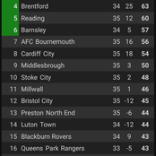 After Watford And Norwich Won, And Bournemouth Draw 1-1, See How The Championship Table Looks.