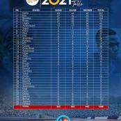 Delta State Dominates The Medal Table In The National Sports Festival, Check For Your State