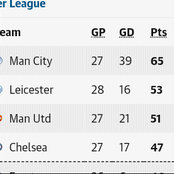 After the Saturday EPL week 28 fixtures, this is how the Premier League Table looks like