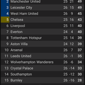 After Tottenham Hotspurs defeated Burnley, they moved above Arsenal on the EPL standings.