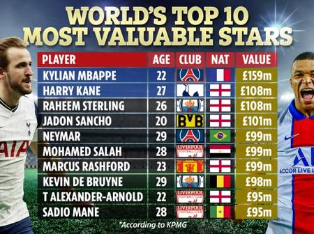 Check Out Top 20 Most Valuable Players According to KPMG Football Benchmark Latest Data Report