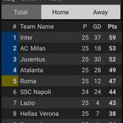 After Juventus Beat Lazio 3-1, See Where They Moved To On The Serie A Table.