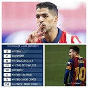 After Messi's Goals Assists Against Osasuna, He Puts More Pressure On Suarez In The Golden Boot Race
