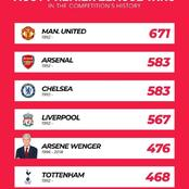 Most Premier League Wins In The Competitions History - Arsenal Ranked Above Chelsea And Liverpool