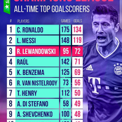 See Champions League All-Time Top 10 Goalscorers, Checkout Messi And Ronaldo's Positions.