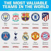 World's Most Valuable Football Clubs, (Forbes' List 2020)—Chelsea, Man United, Arsenal Among Top 10