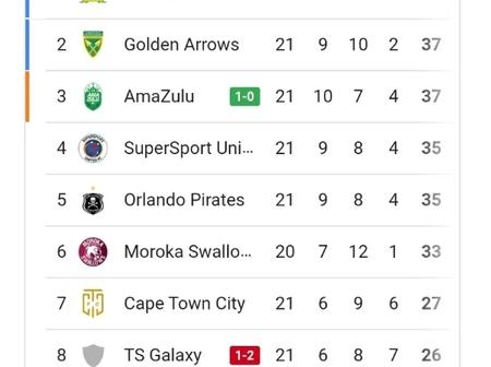 Check The Log Standings After Amazulu Won Against Leopards