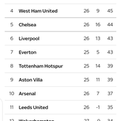 EPL Table: After Man Utd Drew 0-0 With Crystal Palace See Where It Is Ranked