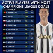 Christiano Ronaldo Top The List Of Active Players With Most Champions League Goals