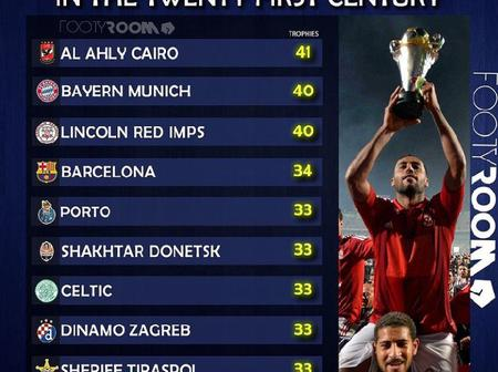 10 Football Clubs With Most Trophies In The 21st Century - Barcelona Ranked 4th