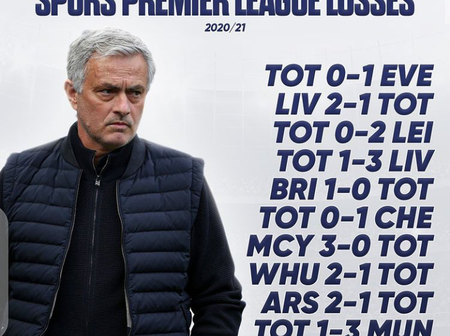 Tottenham Has Lost 10 Games in the Premier League This season, Another Unwanted Record For Mourinho