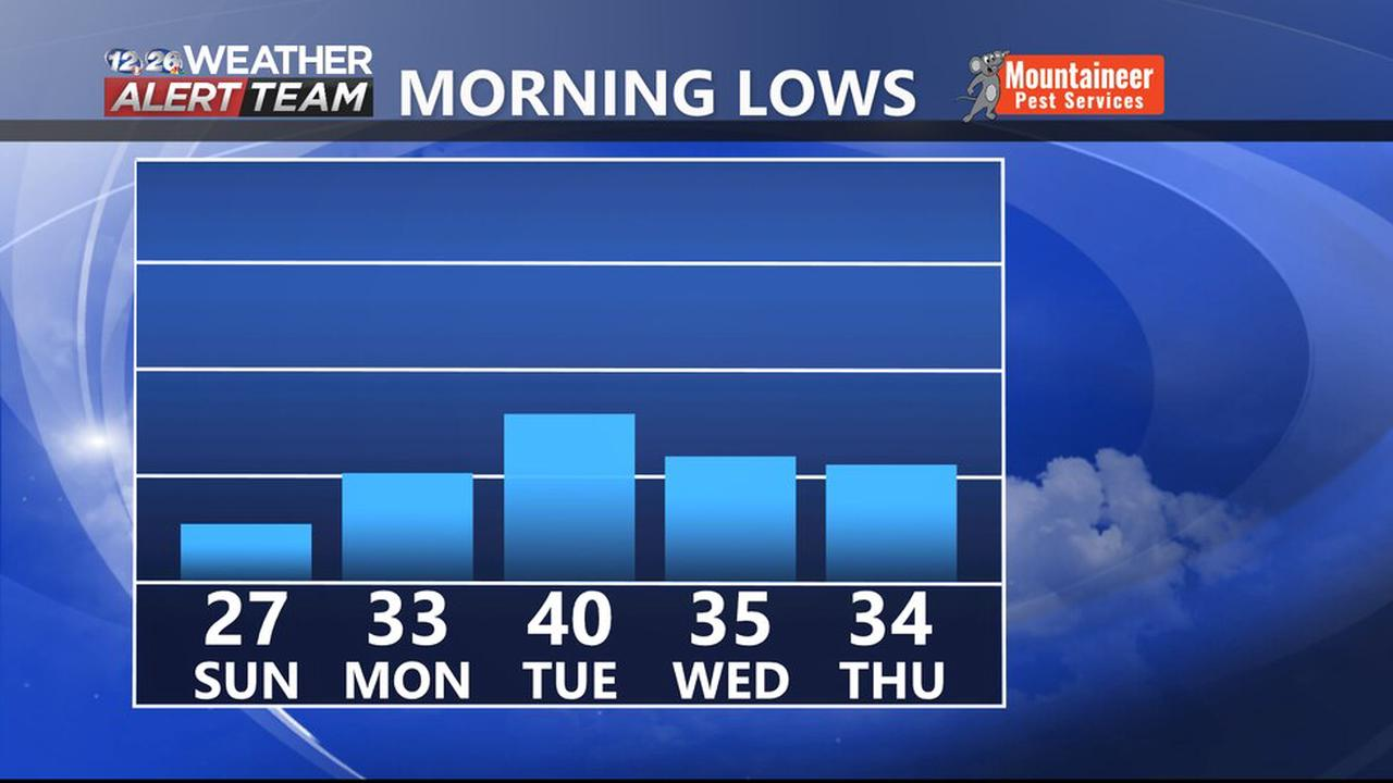 Daily forecast | The latest from WRDW/WAGT Meteorologist Anthony Carpino