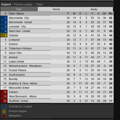 Do We Already Have A Champion With 12 Games To Go, See How The EPL Table Looks Like After Matchday26