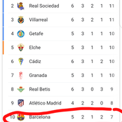After Loosing At Home To Real Madrid, See Where Barca Is At The Table Currently
