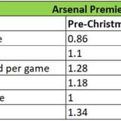 Opinion: Arsenal's Improvement since Christmas and how they can build on it