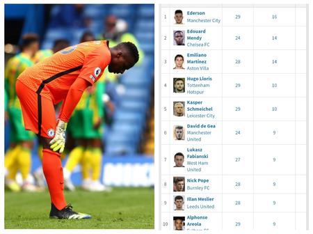 After Edouard Mendy Conceded 5 Goals In One Match, See His Position On the Clean Sheet Chart