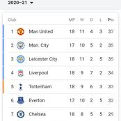 EPL Table Standings: Liverpool Pushed Down As Man City Shoot Up After Palace Received Tough Beating