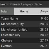 After Liverpool Lost And Both Man United And Tottenham Won, This Is How The EPL Table Looks Like.
