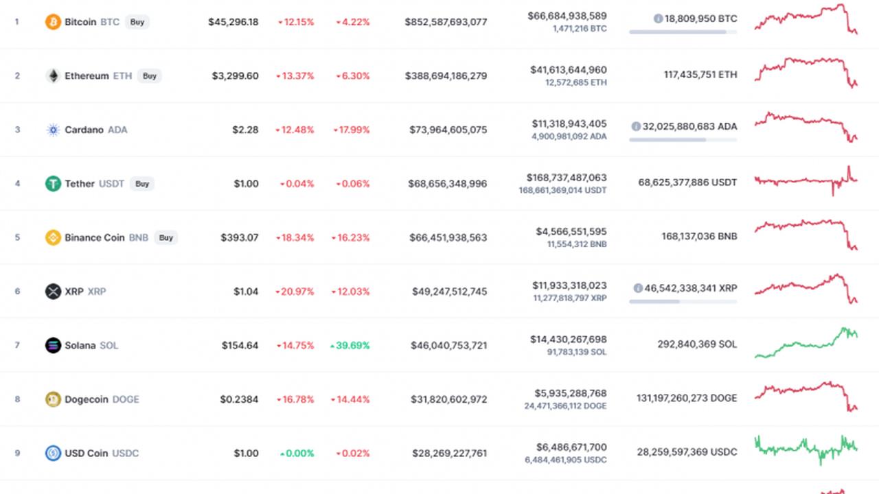 Quelle pièce supérieure peut croître contre le marché en baisse?   Cryptomonnaie