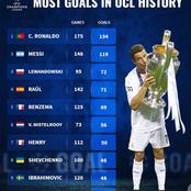 Messi Ranked 2nd On The List Of Players With Most Goals In UCL History - Check Out The Top 10 List.