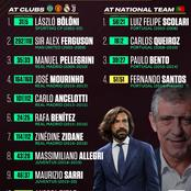 Coaches Of Christiano Ronaldo At National Team & Clubs - Pirlo Is The 14th Manager.