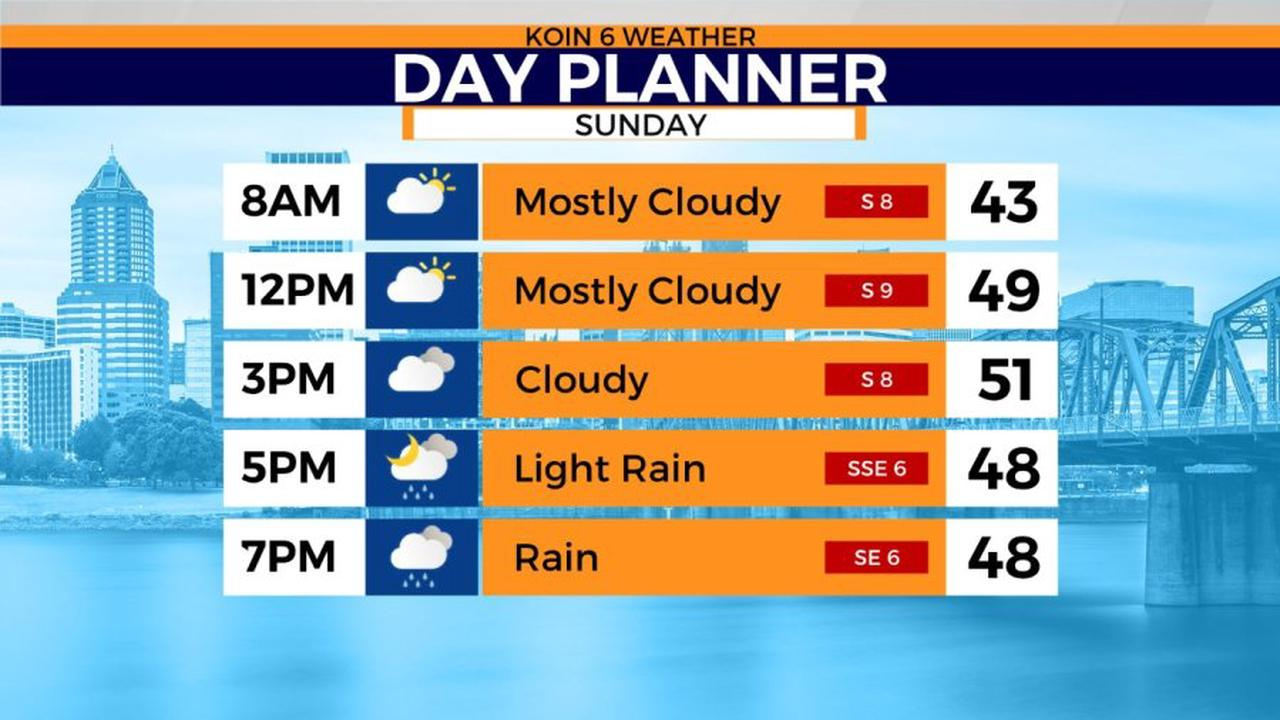 Sunday starts dry but more rain and wind will hit by nightfall