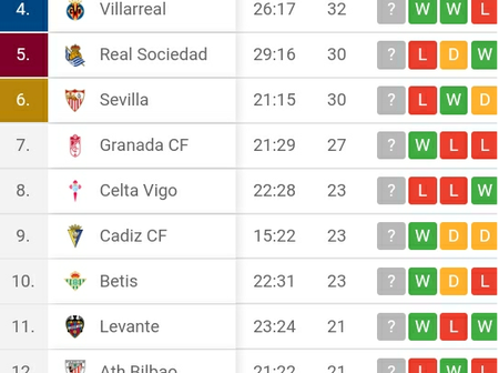Atletico Madrid Shock Barcelona & Real Madrid after Extending their lead to 4 Points in Laliga Table