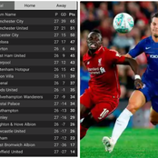 Hours After Chelsea Climb To Victory Against Liverpool, See How The Premier League Table Was Arranged