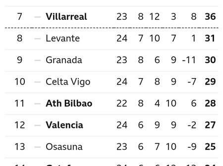 After Real Madrid Won 1-0, This Is How The La Liga Table Looks Like