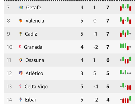 After Barcelona Drew 1-1 With Sevilla, This Is How The Spanish La Liga Table Looks Like