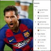 After Lionel Messi Gave An Assist Today, See How The Assist Table Changed