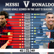 Incredible Record: See Messi Vs. Ronaldo league goals scored in the last 13 seasons