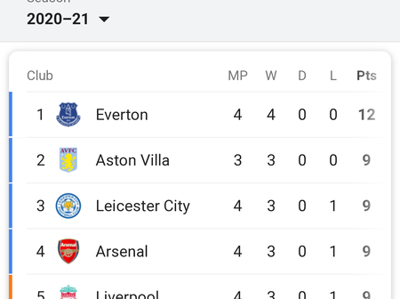 After Manchester City Played Draw Against Leeds, This Is How Premier League Table Look.