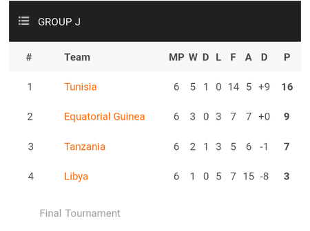 AFCON 2022 qualifiers table after yesterday's games as Ghana, Mali and Sudan all qualify