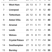 After All Matches Yesterday, See Current Positions Of Manchester United & Arsenal On The EPL Table