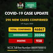 BREAKING: Nigeria Records 290 New Cases Of COVID-19 As Lagos Numbers Reduces Drastically Yet Again