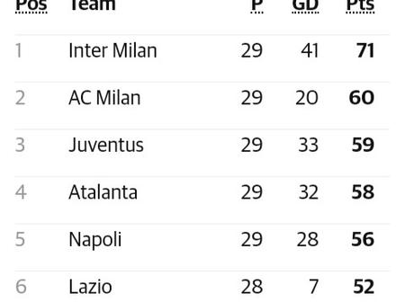 After Juventus Won 2-1 And Inter Milan Won 2-1, This Is How The Serie A Table Looks Like.