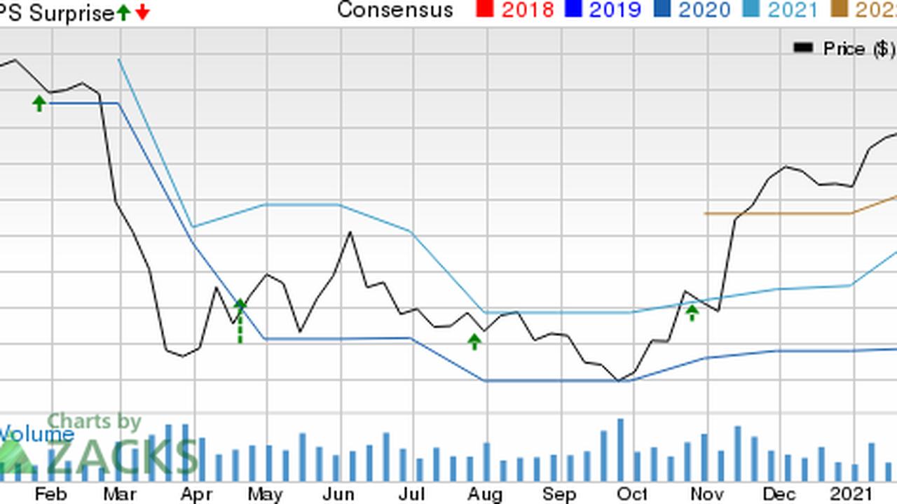 Bank of Hawaii (BOH) Stock Down 3% as Q4 Earnings Lag Estimates