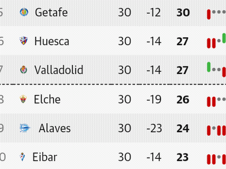 After the week 30 fixtures, this is how the La Liga table looks like