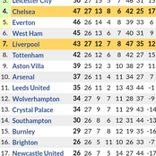 After Chelsea, Tottenham, Everton All Won 1-0 away; See the New Premier League Table Standings