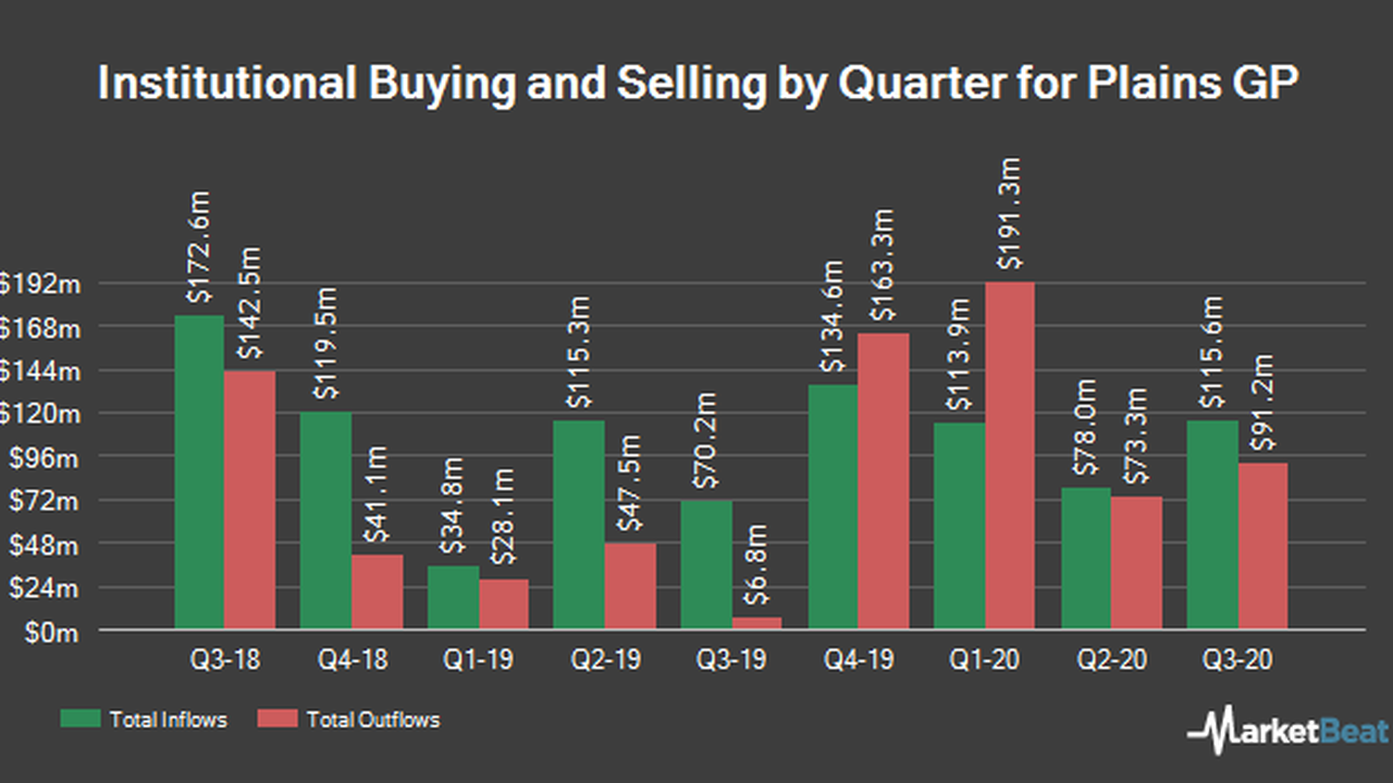 Cubist Systematic Strategies LLC Raises Stock Position in Plains GP Holdings, L.P. (NYSE:PAGP)
