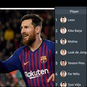 After Barcelona Won 3:0 Today, See Who Is Leading The Race For The Copa Del Rey Highest Goal Scorer