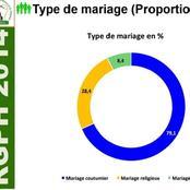 Faut-il légaliser les mariages coutumiers, qui forment 79% de la masse matrimoniale du pays ?